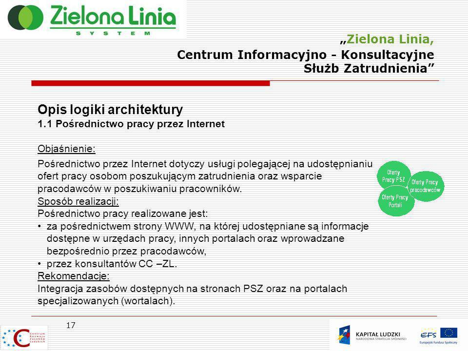 Zielona Linia, Centrum Informacyjno - Konsultacyjne Służb Zatrudnienia 17 Opis logiki architektury 1.1 Pośrednictwo pracy przez Internet Objaśnienie: