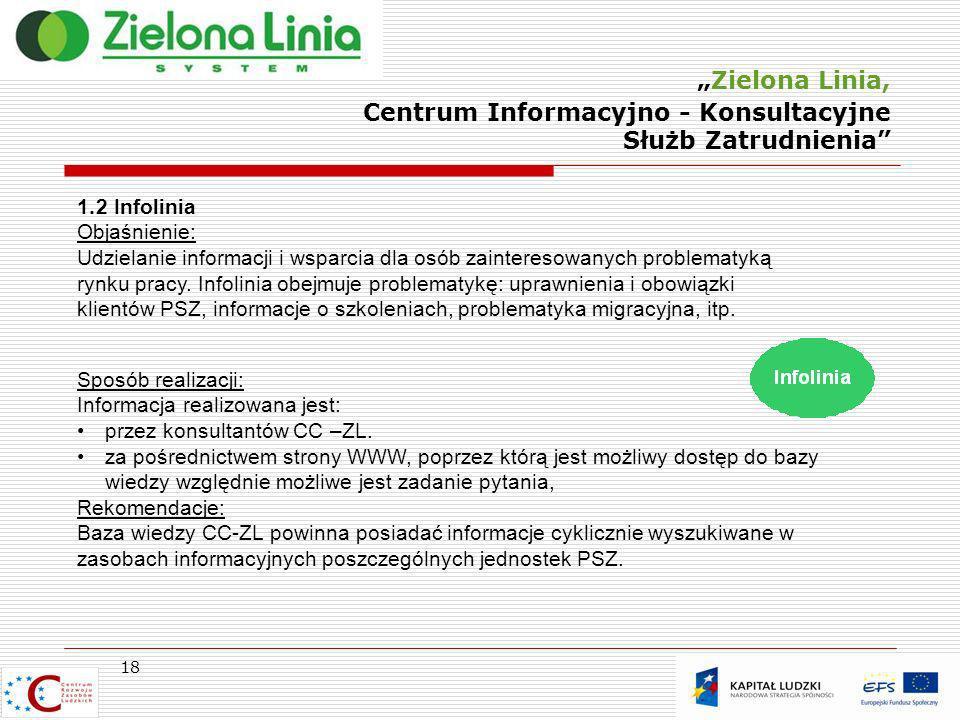 Zielona Linia, Centrum Informacyjno - Konsultacyjne Służb Zatrudnienia 18 1.2 Infolinia Objaśnienie: Udzielanie informacji i wsparcia dla osób zainter