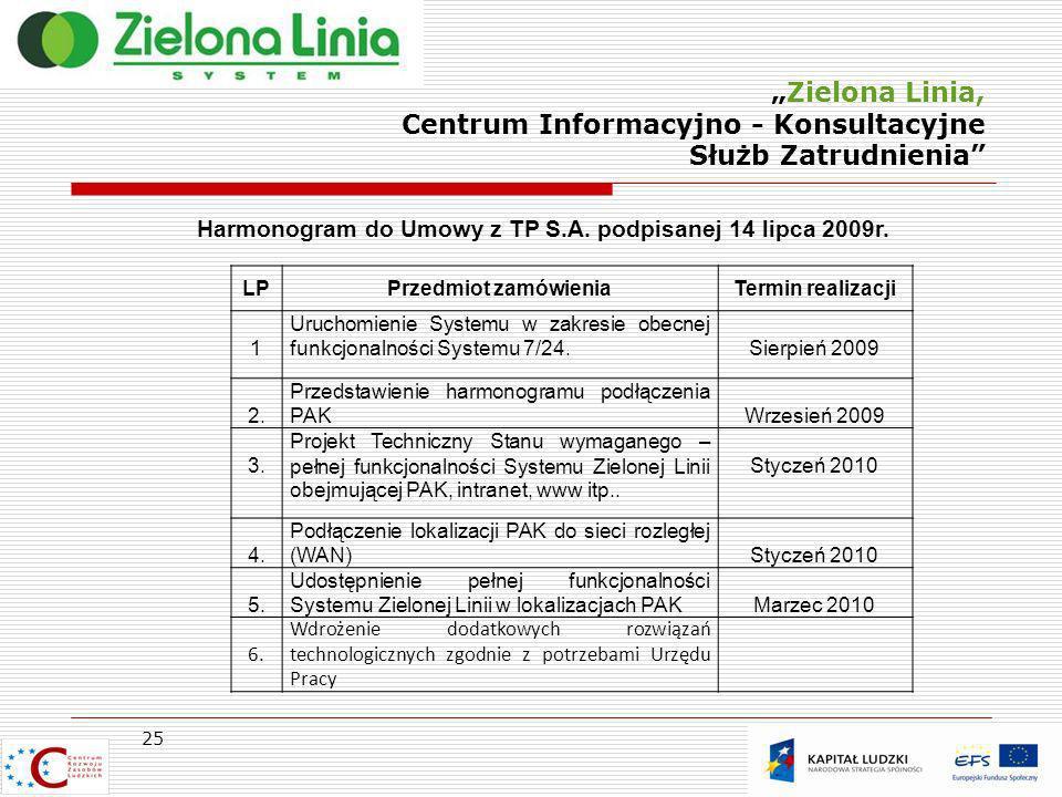 Zielona Linia, Centrum Informacyjno - Konsultacyjne Służb Zatrudnienia 25 Harmonogram do Umowy z TP S.A. podpisanej 14 lipca 2009r. LPPrzedmiot zamówi