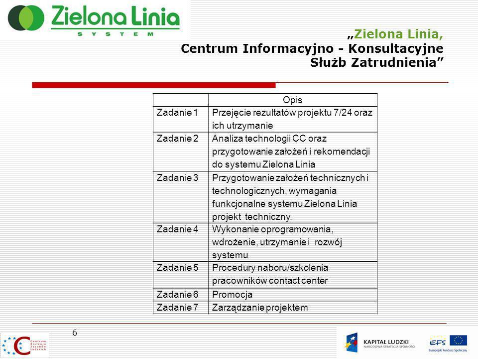 Zielona Linia, Centrum Informacyjno - Konsultacyjne Służb Zatrudnienia Opis Zadanie 1 Przejęcie rezultatów projektu 7/24 oraz ich utrzymanie Zadanie 2