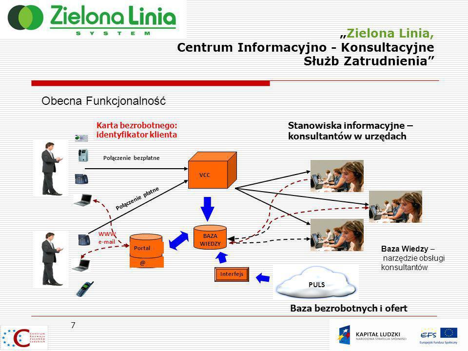 Zielona Linia, Centrum Informacyjno - Konsultacyjne Służb Zatrudnienia 7 Obecna Funkcjonalność Baza Wiedzy – narzędzie obsługi konsultantów Połączenie