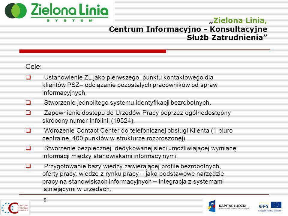 Zielona Linia, Centrum Informacyjno - Konsultacyjne Służb Zatrudnienia 9 Cele Jakościowe: Obsługę klienta PSZ w jednym miejscu (90% kierowanych zapytań ma być obsługiwana i rozwiązywana w CC – obsługa przy pierwszym połączeniu lub kontakt samodzielny z klientem po rozwiązaniu problemu), Obsługa 75% zapytań kierowanych do PSZ, Załatwienia sprawy przy pierwszym połączeniu (65%),