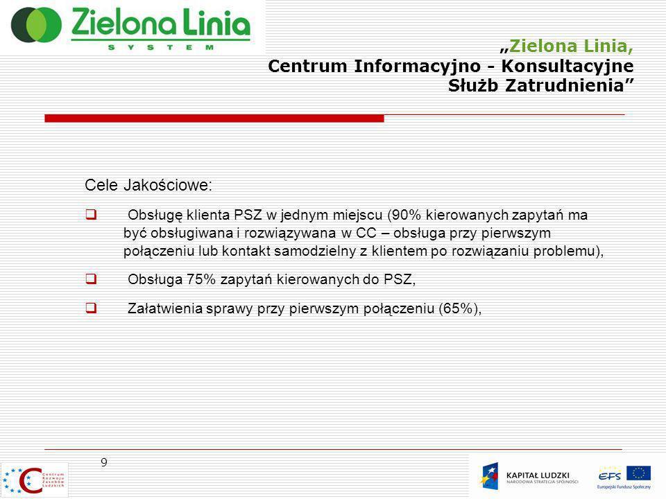 Zielona Linia, Centrum Informacyjno - Konsultacyjne Służb Zatrudnienia 9 Cele Jakościowe: Obsługę klienta PSZ w jednym miejscu (90% kierowanych zapyta
