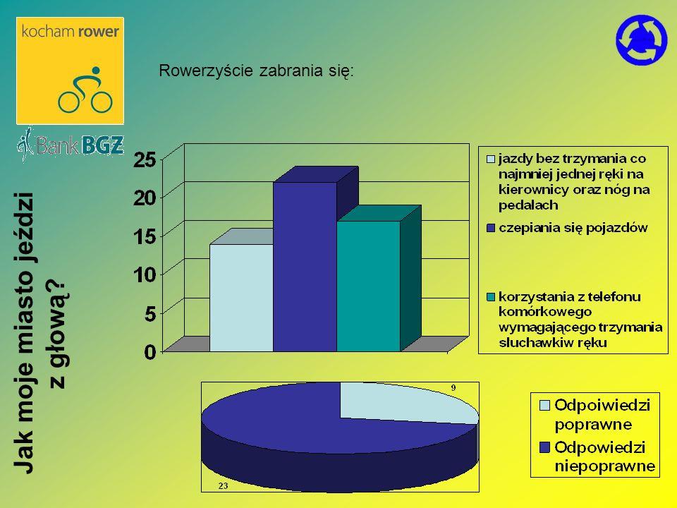 Dni Czerwieńska i Wojewódzki Turniej Bezpieczeństwa Ruchu Drogowego Jak moje miasto jeździ z głową?