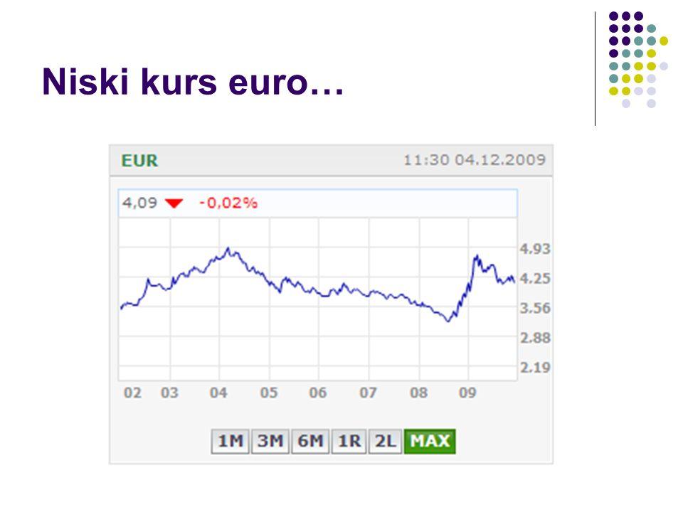 Niski kurs euro…