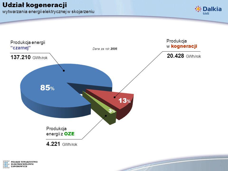 85 % 13 % 3%3% Udział kogeneracji wytwarzania energii elektrycznej w skojarzeniu 137.210 GWh/rok Produkcja energii czarnej 4.221 GWh/rok Produkcja energii z OZE Produkcja w kogneracji 20.428 GWh/rok Dane za rok 2006
