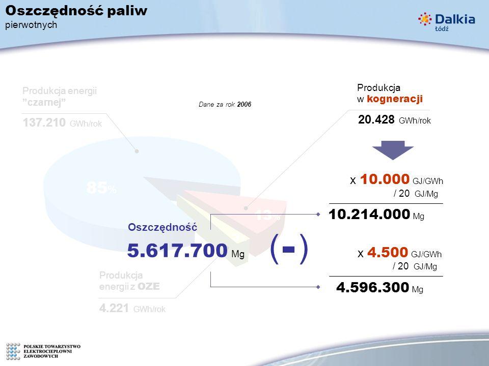 Produkcja w kogneracji 20.428 GWh/rok 137.210 GWh/rok 4.221 GWh/rok Produkcja energii z OZE Produkcja energii czarnej 85 % 13 % 3%3% Dane za rok 2006