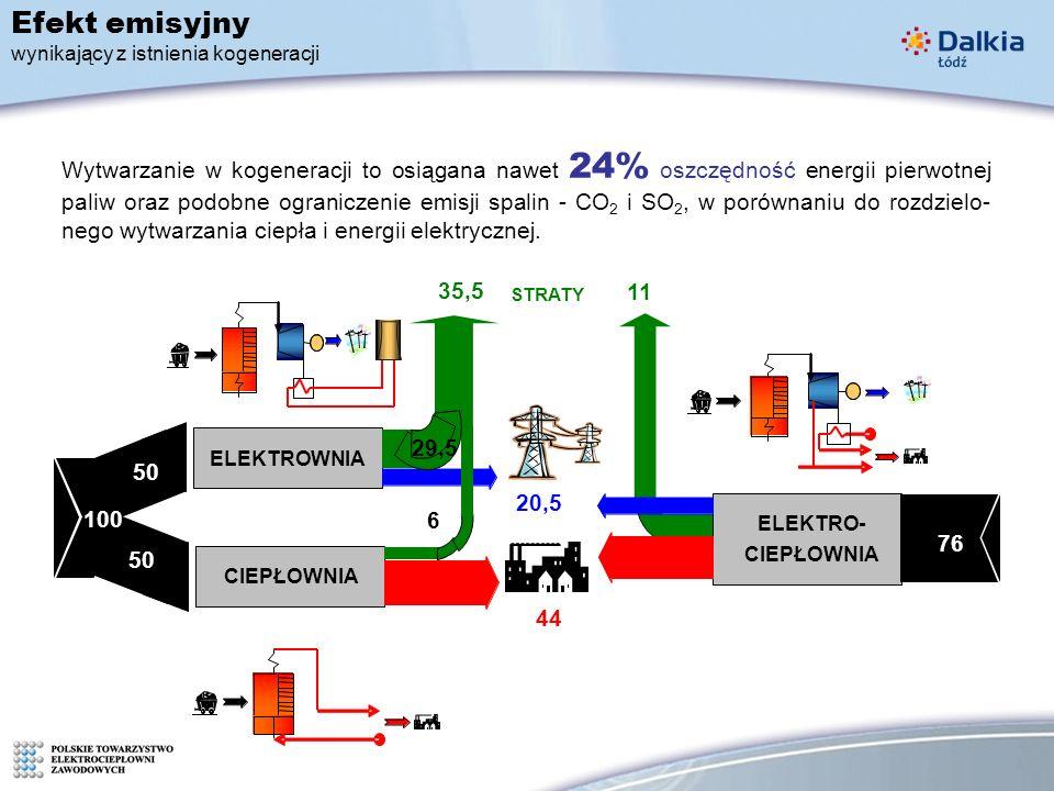 Efekt emisyjny wynikający z istnienia kogeneracji Wytwarzanie w kogeneracji to osiągana nawet 24% oszczędność energii pierwotnej paliw oraz podobne ograniczenie emisji spalin - CO 2 i SO 2, w porównaniu do rozdzielo- nego wytwarzania ciepła i energii elektrycznej.