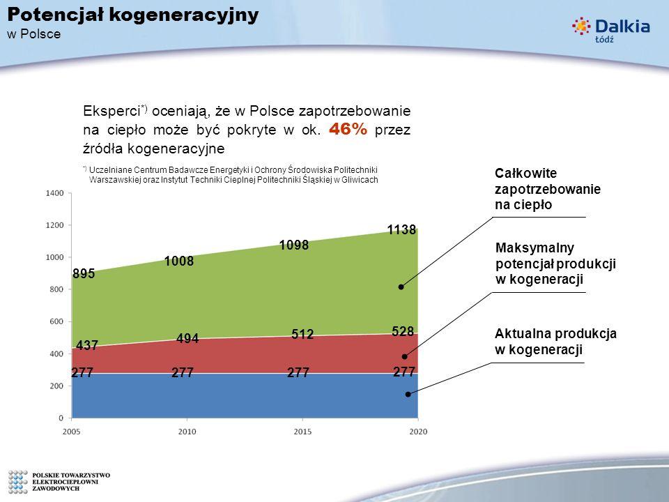 277 437 494 512 528 895 1008 1098 1138 Potencjał kogeneracyjny w Polsce Aktualna produkcja w kogeneracji Maksymalny potencjał produkcji w kogeneracji Całkowite zapotrzebowanie na ciepło Eksperci *) oceniają, że w Polsce zapotrzebowanie na ciepło może być pokryte w ok.