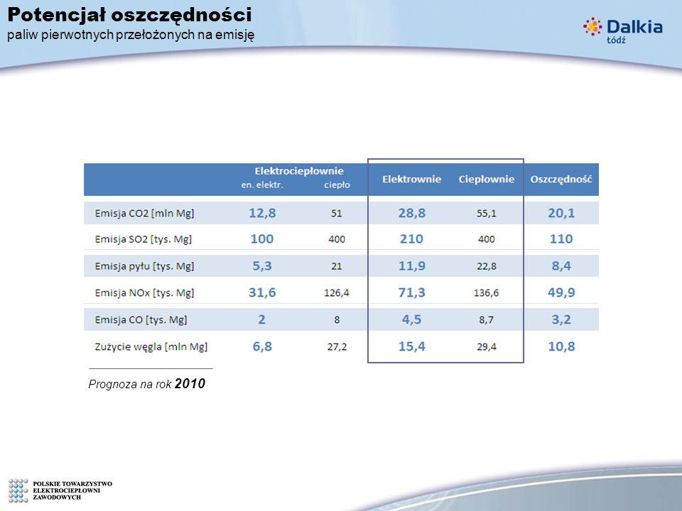 Prognoza na rok 2010 Potencjał oszczędności paliw pierwotnych przełożonych na emisję