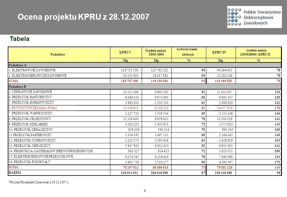9 Tabela Ocena projektu KPRU z 28.12.2007 wykorzystanie alokacji Mg % % Podsektor A 1. ELEKTROWNIE ZAWODOWE126 725 500120 762 2029594 284 62378 2. ELE