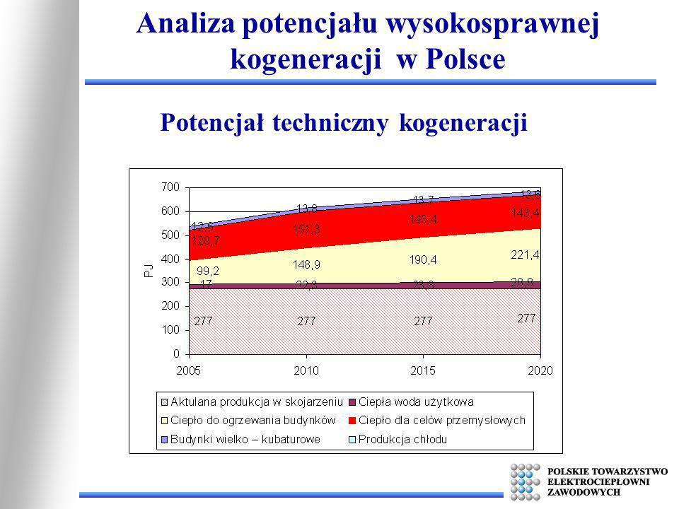 Analiza potencjału wysokosprawnej kogeneracji w Polsce Potencjał techniczny kogeneracji