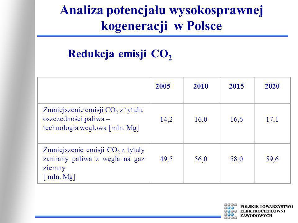 Analiza potencjału wysokosprawnej kogeneracji w Polsce 2005201020152020 Zmniejszenie emisji CO 2 z tytułu oszczędności paliwa – technologia węglowa [m
