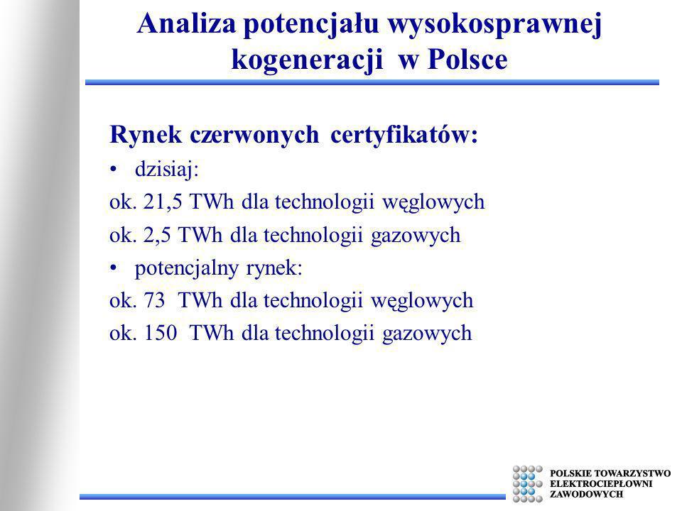 Rynek czerwonych certyfikatów: dzisiaj: ok. 21,5 TWh dla technologii węglowych ok. 2,5 TWh dla technologii gazowych potencjalny rynek: ok. 73 TWh dla