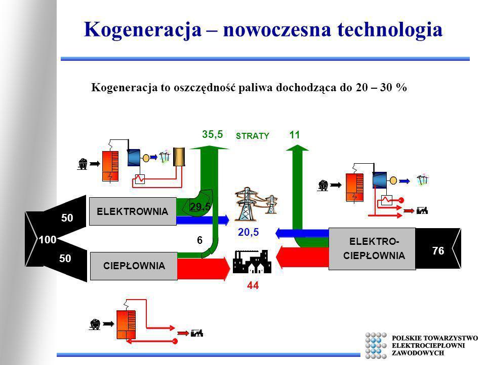Kogeneracja – nowoczesna technologia CIEPŁOWNIA ELEKTROWNIA 11 35,5 29,5 6 44 20,5 100 50 ELEKTRO- CIEPŁOWNIA 76 STRATY Kogeneracja to oszczędność pal