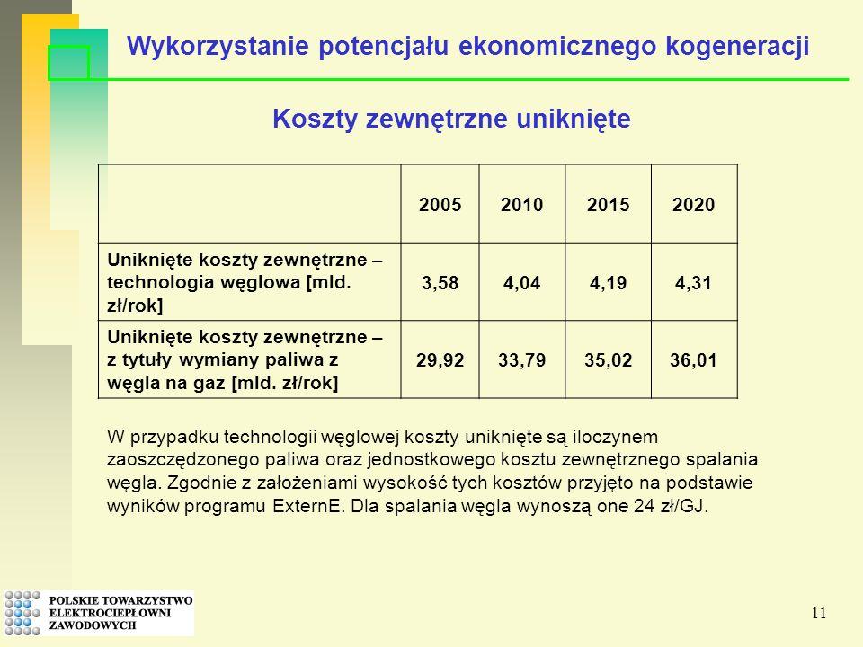 11 2005201020152020 Uniknięte koszty zewnętrzne – technologia węglowa [mld.