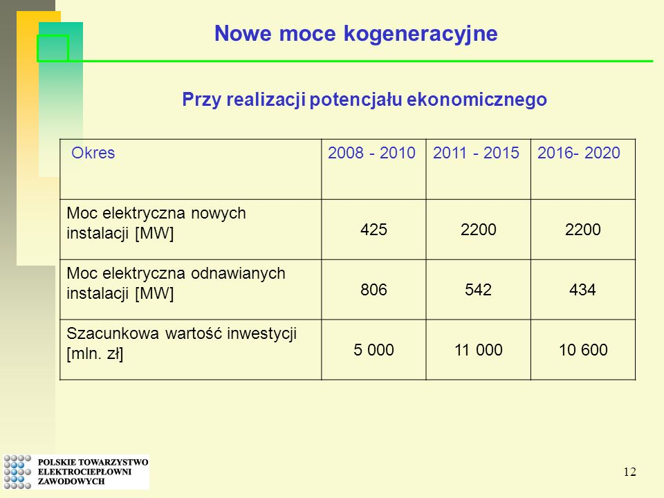 12 Nowe moce kogeneracyjne Okres2008 - 20102011 - 20152016- 2020 Moc elektryczna nowych instalacji [MW] 4252200 Moc elektryczna odnawianych instalacji [MW] 806542434 Szacunkowa wartość inwestycji [mln.