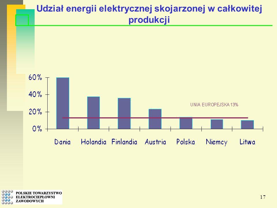 17 Udział energii elektrycznej skojarzonej w całkowitej produkcji