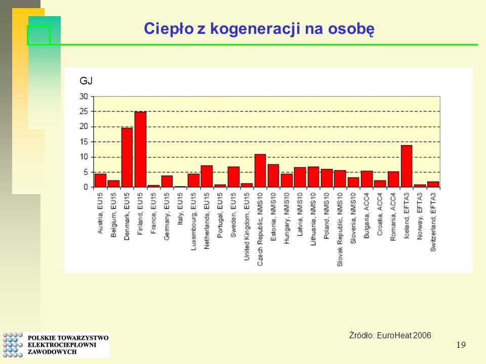 19 Ciepło z kogeneracji na osobę GJ Żródło: EuroHeat 2006