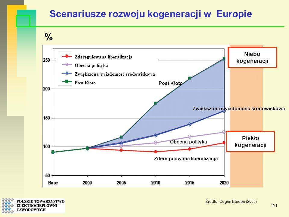 20 Niebo kogeneracji Scenariusze rozwoju kogeneracji w Europie Źródło: Cogen Europe (2005) % Obecna polityka Zwiększona świadomość środowiskowa Post Kioto Zderegulowana liberalizacja Obecna polityka Zwiększona świadomość środowiskowa Post Kioto Piekło kogeneracji