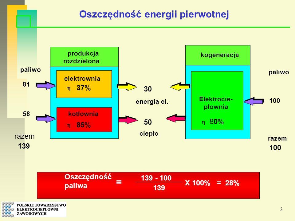 3 30 produkcja rozdzielona elektrownia 37% kotłownia 85% energia el.