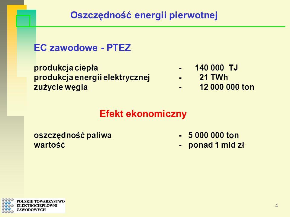 4 Efekt ekonomiczny EC zawodowe - PTEZ produkcja ciepła - 140 000 TJ produkcja energii elektrycznej- 21 TWh zużycie węgla- 12 000 000 ton oszczędność paliwa- 5 000 000 ton wartość- ponad 1 mld zł Oszczędność energii pierwotnej
