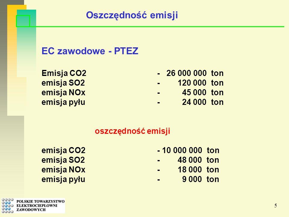 5 EC zawodowe - PTEZ Emisja CO2- 26 000 000 ton emisja SO2 - 120 000 ton emisja NOx- 45 000 ton emisja pyłu- 24 000 ton oszczędność emisji emisja CO2- 10 000 000 ton emisja SO2 - 48 000 ton emisja NOx- 18 000 ton emisja pyłu- 9 000 ton Oszczędność emisji