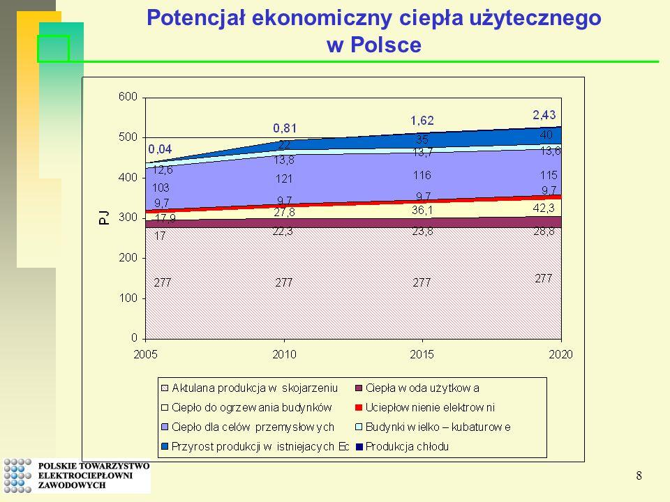 8 Potencjał ekonomiczny ciepła użytecznego w Polsce