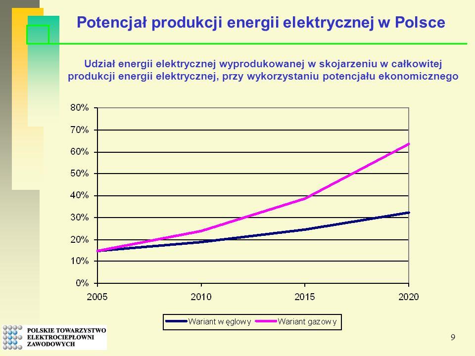 9 Udział energii elektrycznej wyprodukowanej w skojarzeniu w całkowitej produkcji energii elektrycznej, przy wykorzystaniu potencjału ekonomicznego Potencjał produkcji energii elektrycznej w Polsce