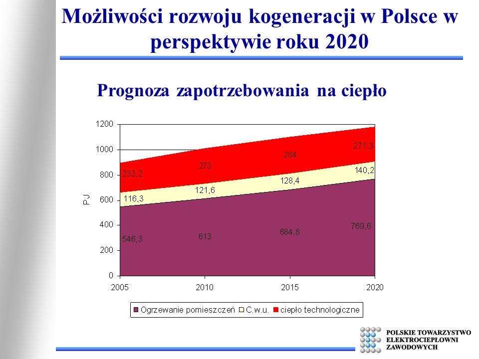 Możliwości rozwoju kogeneracji w Polsce w perspektywie roku 2020 Prognoza zapotrzebowania na ciepło