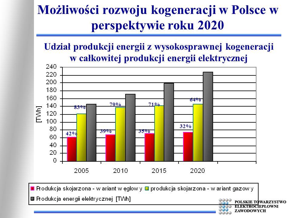 Możliwości rozwoju kogeneracji w Polsce w perspektywie roku 2020 Udział produkcji energii z wysokosprawnej kogeneracji w całkowitej produkcji energii