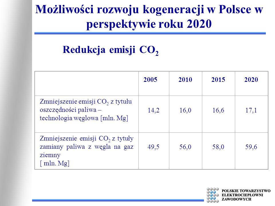 Możliwości rozwoju kogeneracji w Polsce w perspektywie roku 2020 2005201020152020 Zmniejszenie emisji CO 2 z tytułu oszczędności paliwa – technologia
