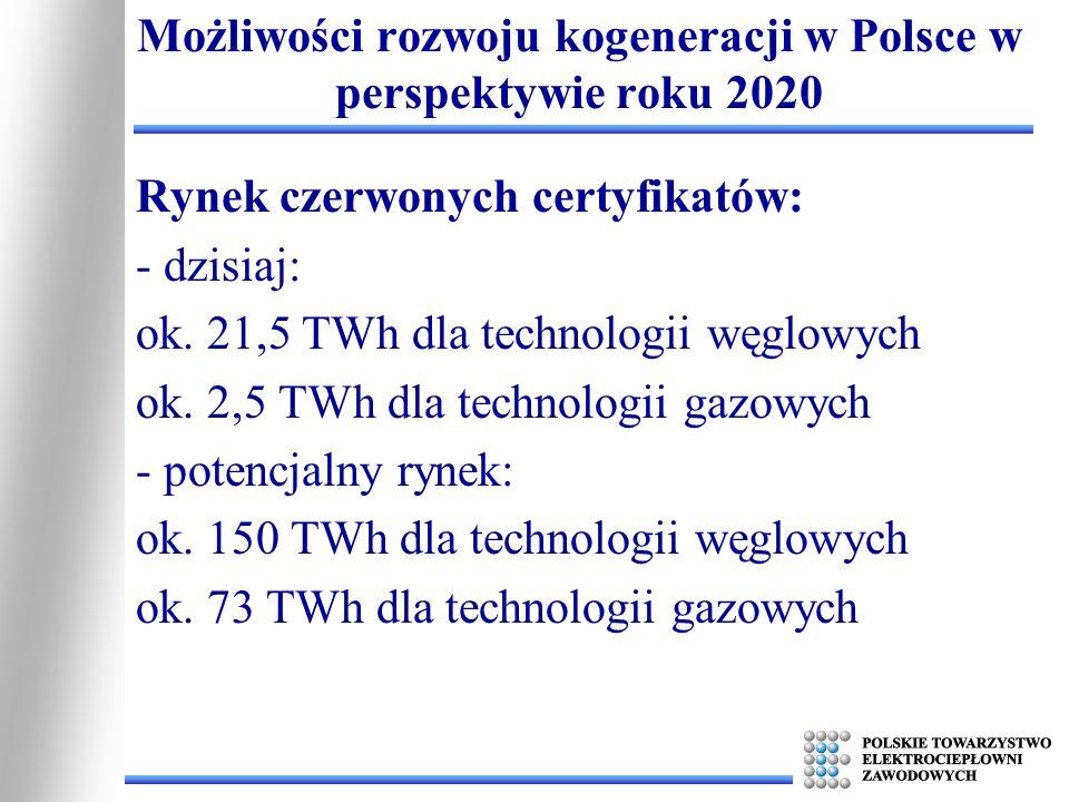 Rynek czerwonych certyfikatów: - dzisiaj: ok. 21,5 TWh dla technologii węglowych ok. 2,5 TWh dla technologii gazowych - potencjalny rynek: ok. 150 TWh