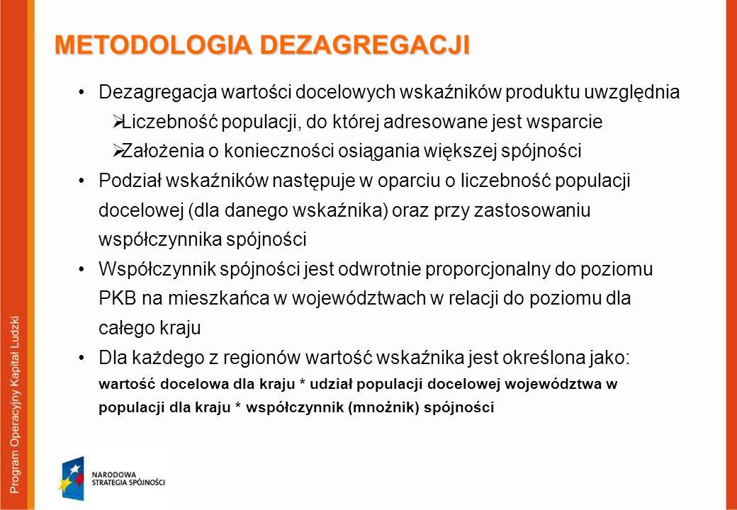 METODOLOGIA DEZAGREGACJI Dezagregacja wartości docelowych wskaźników produktu uwzględnia Liczebność populacji, do której adresowane jest wsparcie Zało