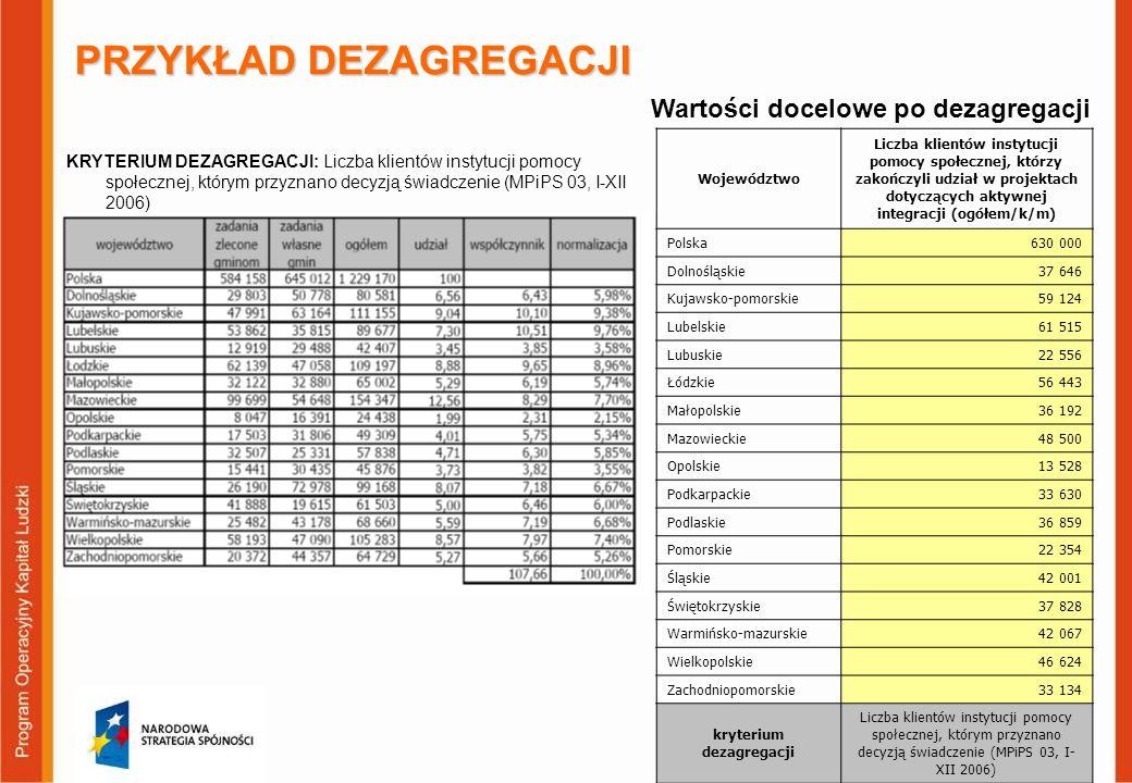 PRZYKŁAD DEZAGREGACJI KRYTERIUM DEZAGREGACJI: Liczba klientów instytucji pomocy społecznej, którym przyznano decyzją świadczenie (MPiPS 03, I-XII 2006