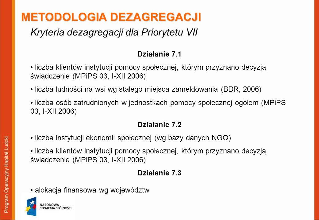 METODOLOGIA DEZAGREGACJI Kryteria dezagregacji dla Priorytetu VII Działanie 7.1 liczba klientów instytucji pomocy społecznej, którym przyznano decyzją