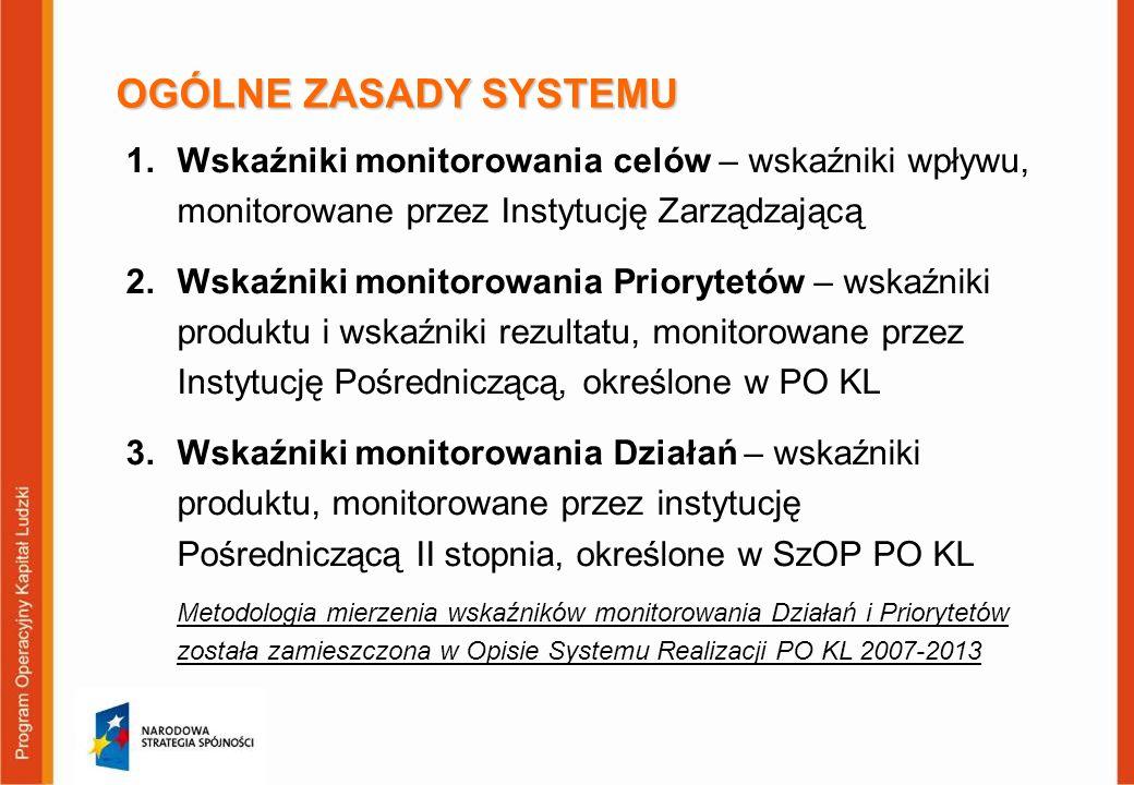 OGÓLNE ZASADY SYSTEMU 1.Wskaźniki monitorowania celów – wskaźniki wpływu, monitorowane przez Instytucję Zarządzającą 2.Wskaźniki monitorowania Prioryt