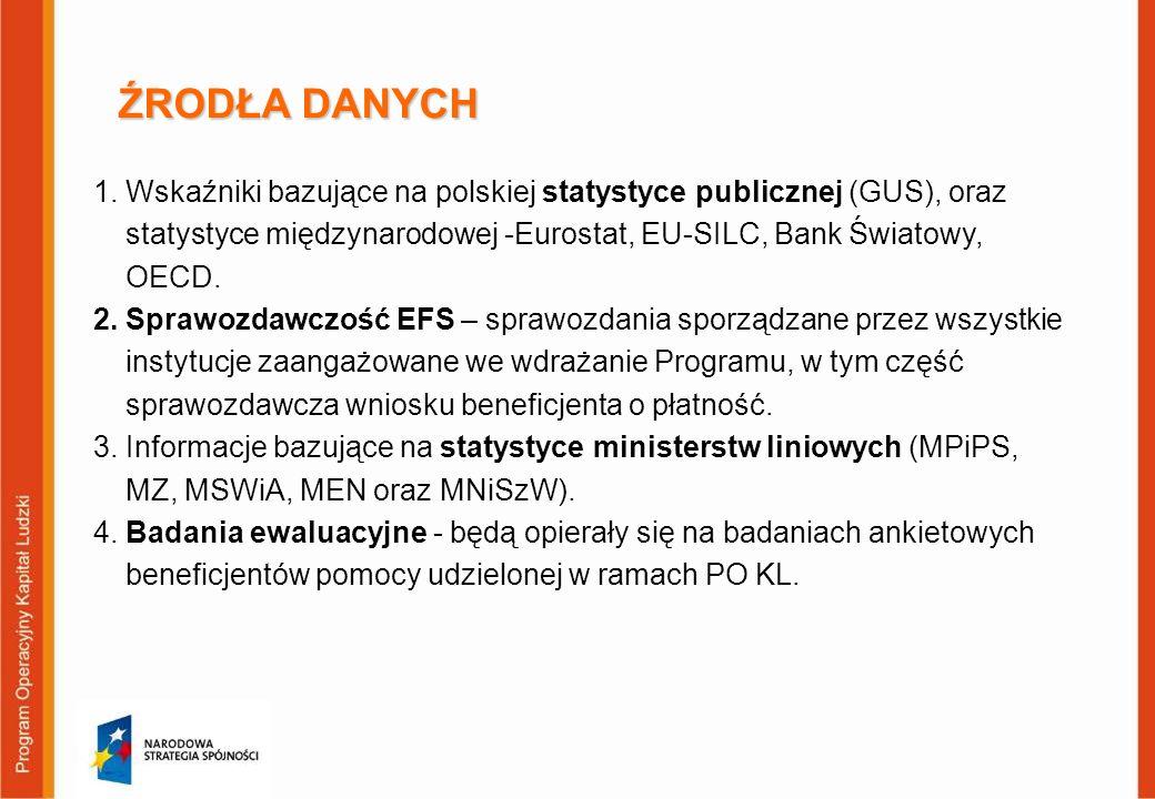 ŹRODŁA DANYCH 1.Wskaźniki bazujące na polskiej statystyce publicznej (GUS), oraz statystyce międzynarodowej -Eurostat, EU-SILC, Bank Światowy, OECD. 2