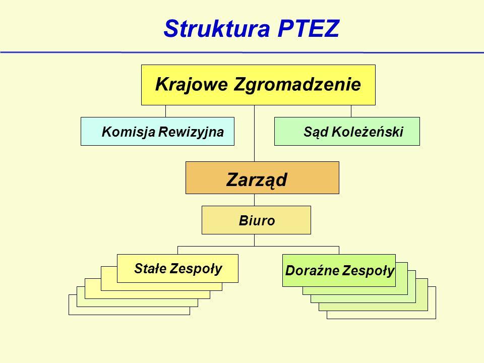 Struktura PTEZ Krajowe Zgromadzenie Stałe Zespoły Komisja RewizyjnaSąd Koleżeński Zarząd Biuro Doraźne Zespoły