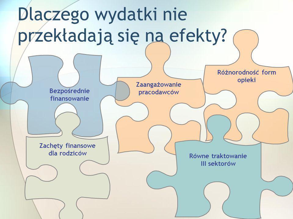 Różnorodność form opieki Dlaczego wydatki nie przekładają się na efekty? Zaangażowanie pracodawców Równe traktowanie III sektorów Zachęty finansowe dl