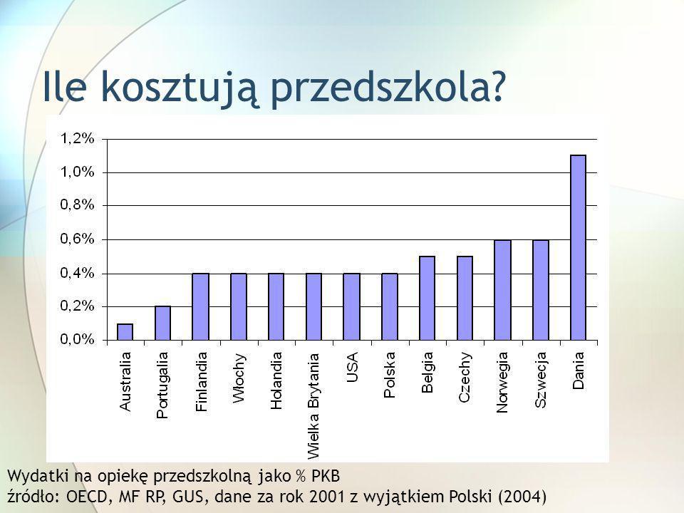Ile kosztują przedszkola? Wydatki na opiekę przedszkolną jako % PKB źródło: OECD, MF RP, GUS, dane za rok 2001 z wyjątkiem Polski (2004)