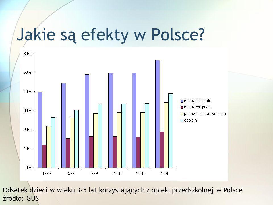 Jakie są efekty w Polsce? Odsetek dzieci w wieku 3-5 lat korzystających z opieki przedszkolnej w Polsce źródło: GUS