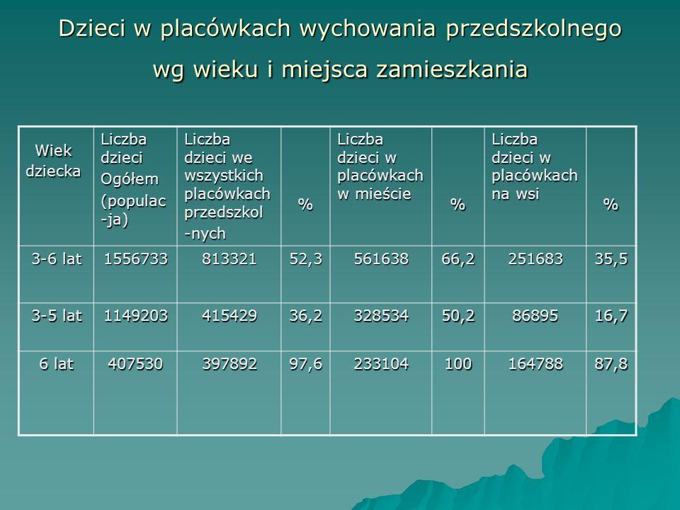 Dzieci w placówkach wychowania przedszkolnego wg wieku i miejsca zamieszkania Wiek dziecka Wiek dziecka Liczba dzieci Ogółem (populac -ja) Liczba dzie