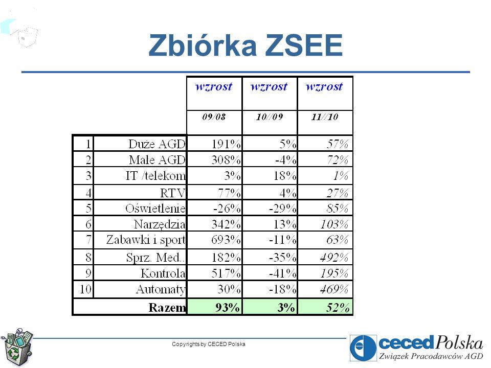 Copyrights by CECED Polska Główne dane o rynku ZSEE Uwaga: Zbiórka = z gospodarstw domowych + + z instytucji