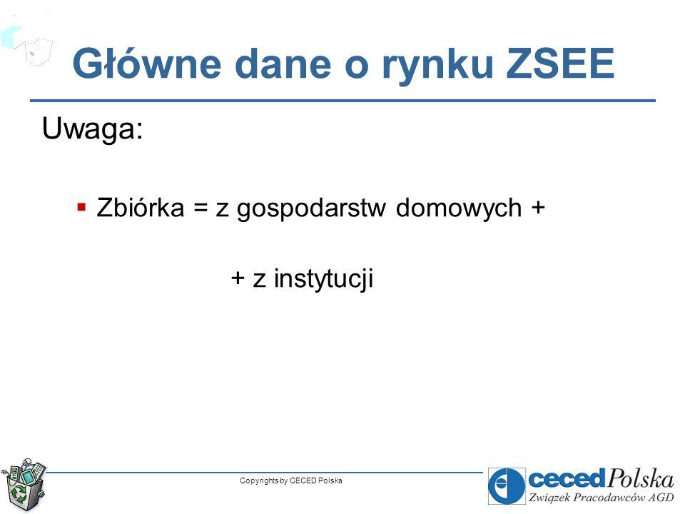 Charakterystyka polskiego rynku ZSEE -informacje ogólne -zbieranie -przetwarzanie -organizowanie