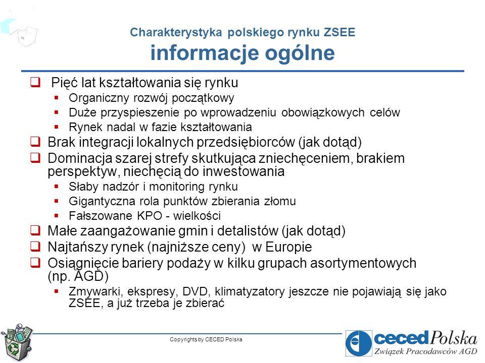 Copyrights by CECED Polska Charakterystyka polskiego rynku ZSEE zbieranie Zmieniający się światopogląd konsumentów oddawanie ZSEE do punktów zbierania Gotowość do ponoszenia opłat Małe zaangażowanie gmin (jak dotąd) Stosunkowo niewielkie zaangażowanie detalistów (praktycznie tylko Euro RTV/AGD) Bardzo dobry system zbierania złomu (zagrożenie i szansa) Różna sytuacja grup produktowych – nadwyżka popytu na złom AGD i nadwyżka podaży RTV/IT