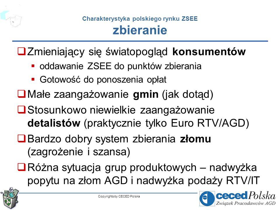 Copyrights by CECED Polska Charakterystyka polskiego rynku ZSEE przetwarzanie Brak dominacji koncernów międzynarodowych (jak dotąd) Brak integracji lokalnych przedsiębiorców (jak dotąd) Stosunkowo duże istniejące moce przetwórcze Niewykorzystane moce najwyższych technologii (lodówki) z powodu braku wsadu Kłopoty gigantów