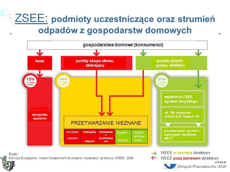 Copyrights by CECED Polska Dodatkowe przyszłe zagrożenia rynkowe kilkuletni chaos po wprowadzeniu nowych ustaw monopol zbierania lokalnie – w gminach handlowo – tylko w dużych sieciach monopol przetwarzania – tylko w dużych zakładach przetwórczych monopol recyklingu – kilka hut