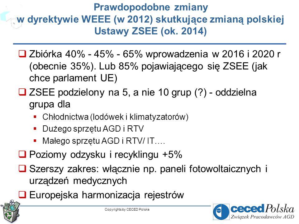 Copyrights by CECED Polska Główne zmiany w dyrektywie WEEE Kwestie sporne Parlamentu (PE) i Rady UE (RUE) Poszerzenie odpowiedzialności na wszystkie podmioty uczestniczące w rynku ZSEE (PE) Oddzielny target (5%) dla ponownego użycia (PE) Obowiązek finansowania zbiórki z gospodarstw domowych (RUE) Zbiórka: PE 85% pojawiających się na rynku odpadów ZSEE RUE: 45% wprowadzonego na rynek sprzętu elektrycznego w 2016, 65% w 2016 lub 2018 lub 2020 roku Likwidacja KGO (PE) – koszty gospodarowania odpadami