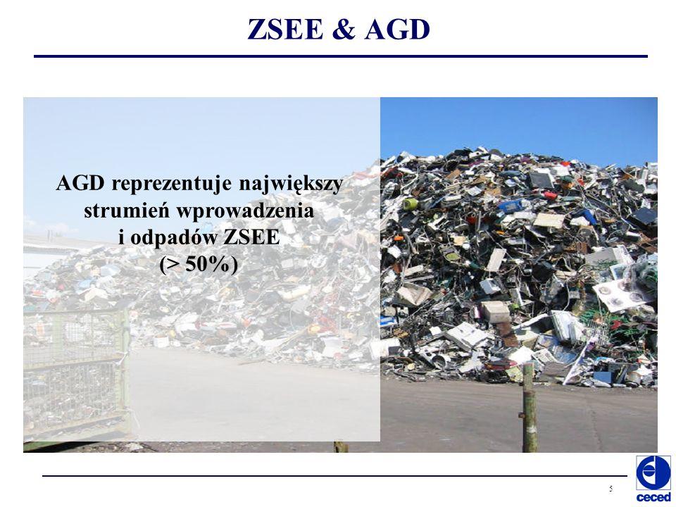 Copyrights by CECED Polska INNE SPOSOBY ODZYSKU np.